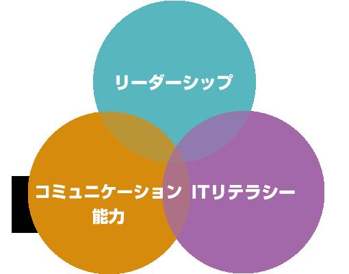 グローバル人材に必要な3つの資質