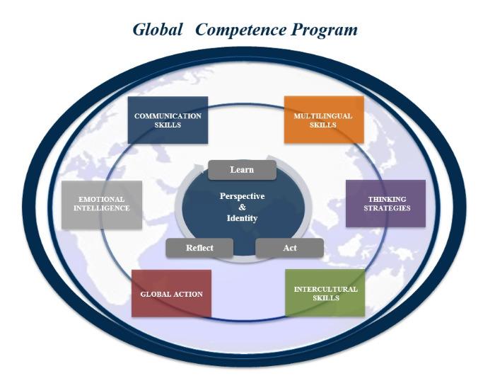 ISA 次世代教育セミナー グローバルコンピテンス
